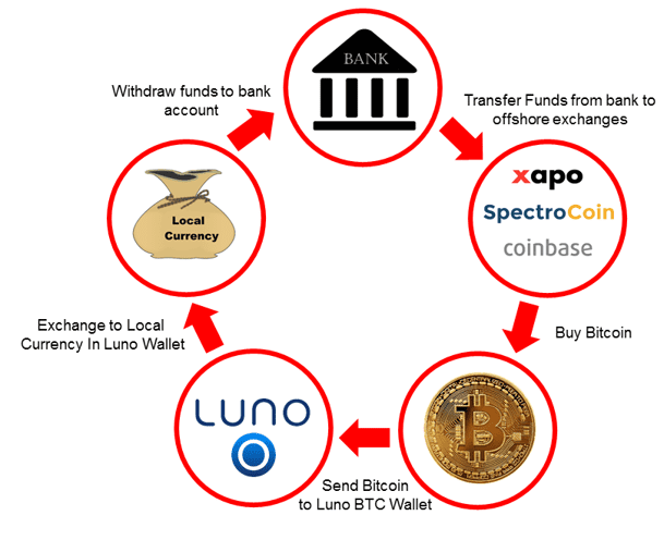 The Loop methodology for Bitcoin Arbitrage